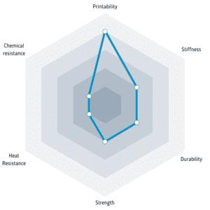 Properties of FiberSilk Metallic filament