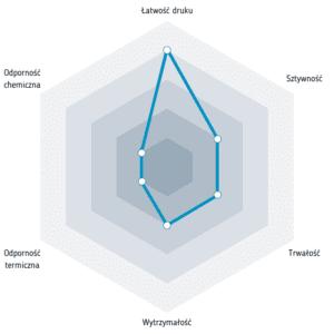 Właściwości filamentu FiberSilk Metallic