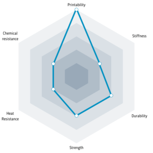 Properties of Impact PLA filament