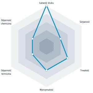 Właściwości filamentu Impact PLA