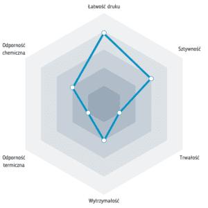 Właściwości filamentu Mineral PLA