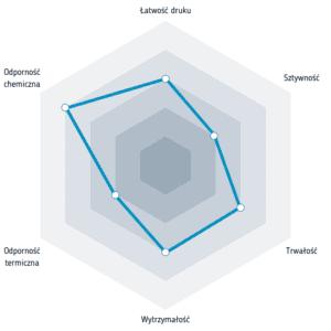 Właściwości filamentu PET-G